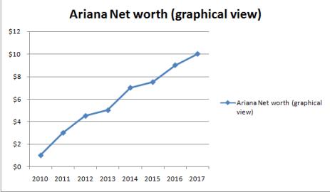 Ariana Grande Net worth