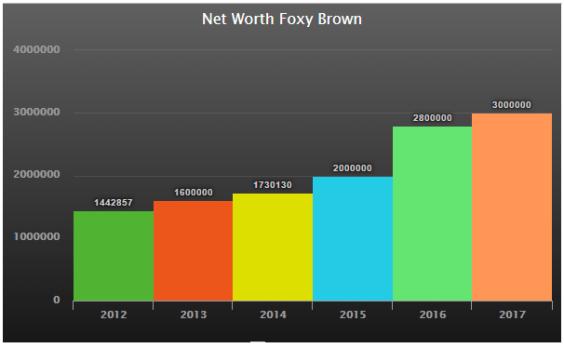 Foxy Brown Net worth