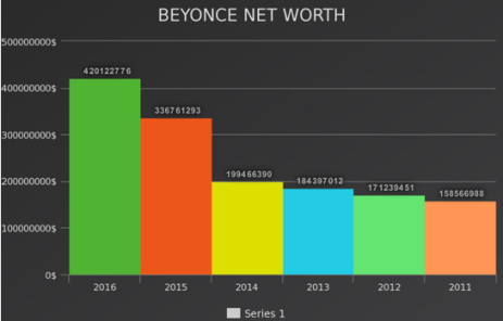 Beyonce Net Worth Graph