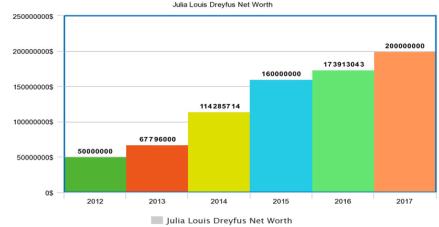 Julia Louis Dreyfus Net Worth