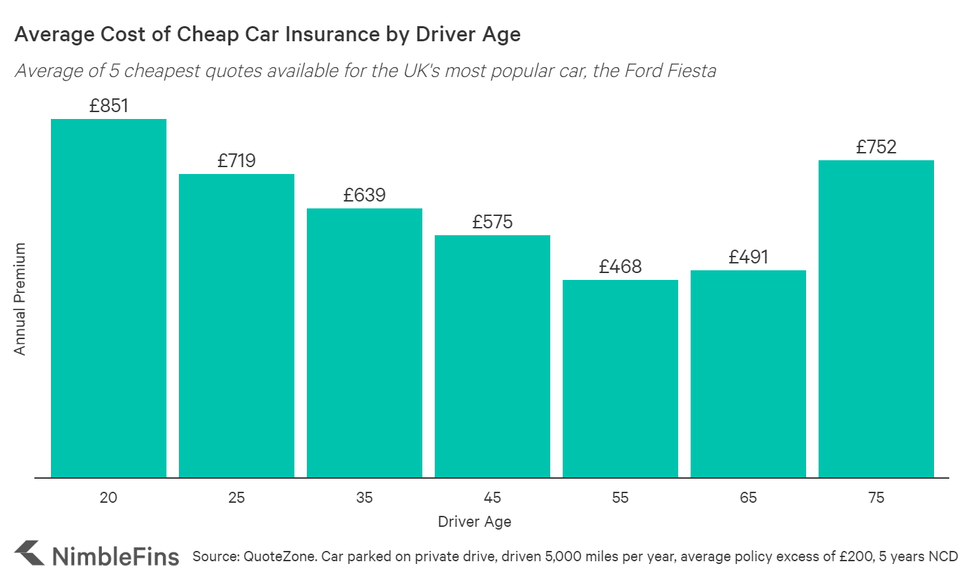 Average Cost Of Car Insurance Uk 2020 Nimblefins