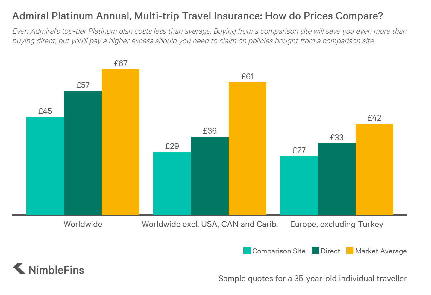 hight resolution of chart showing admiral single trip travel insurance prices compared to market averages