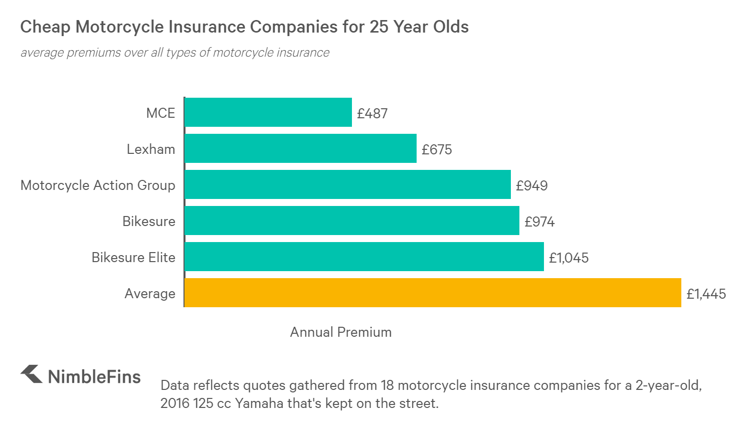 Companies With Cheap Motorcycle Insurance For 25 Year Olds Nimblefins