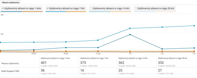 Page Analytics » tydzień 1
