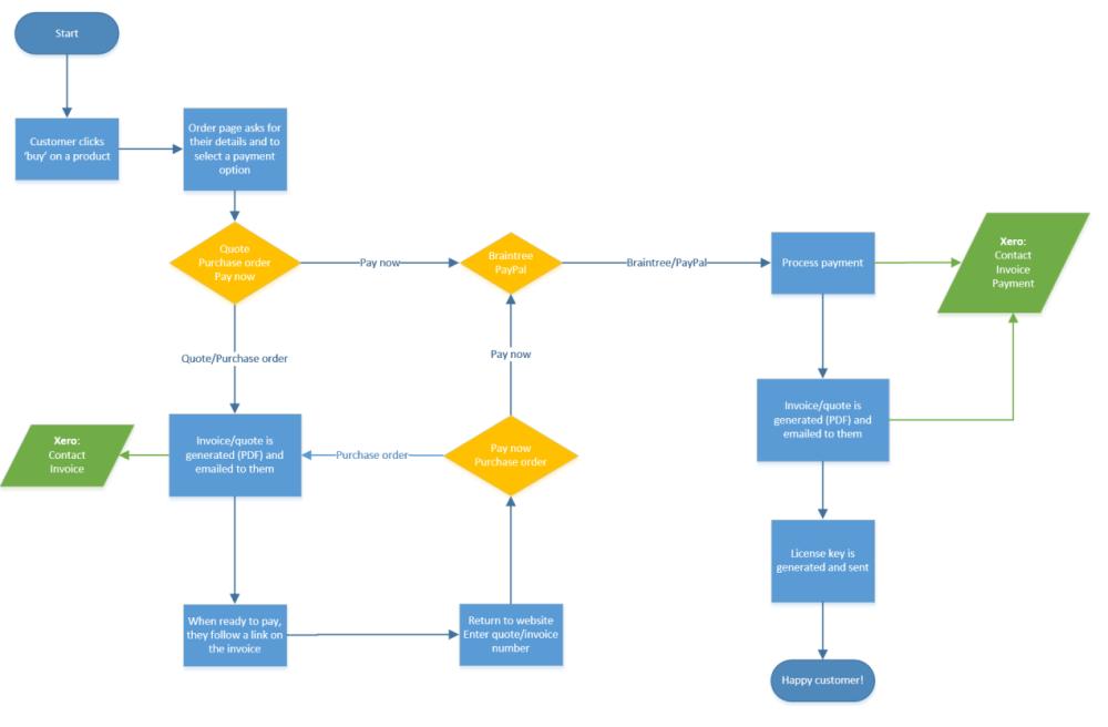 medium resolution of order processing system