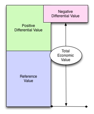 Diagram of the Value