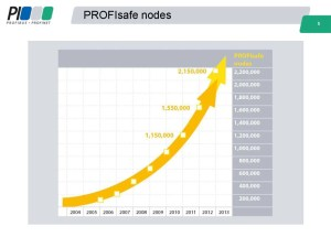PROFISAFE 2012 Node Count