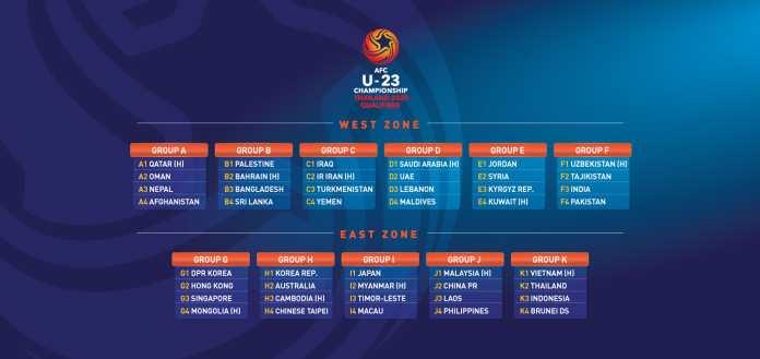 Kualifikasi Piala Asia U-23 2020