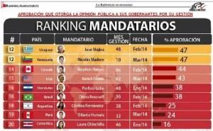 Aprobación mandatarios iberoamericanos