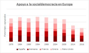 hundimiento socialdemocracia