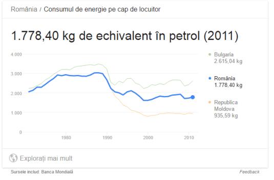 România, consum de energie echivalent petrol
