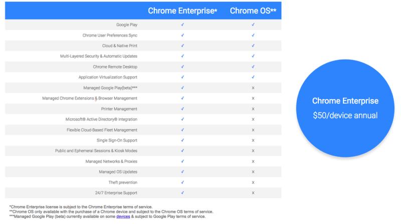 Chrome Enterprise License Offerings