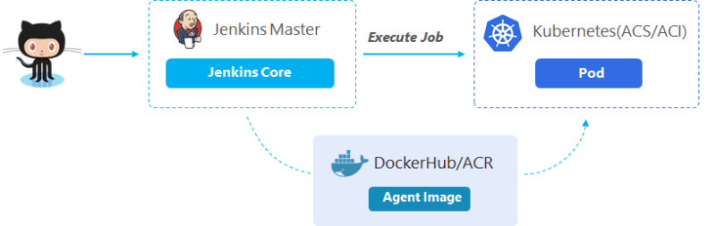 New plug-in deplys from Jenkins to Kubernetes