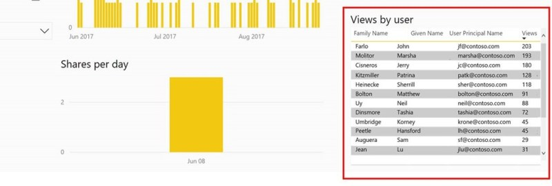 New usage metrics in Power BI