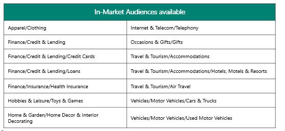 List of 14 In-Market Audiences in Bing Ads