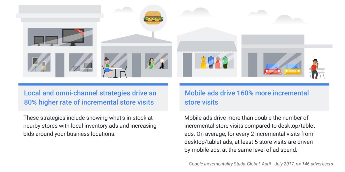 new Google AdWords Store Visits October 2017 Study Diagram
