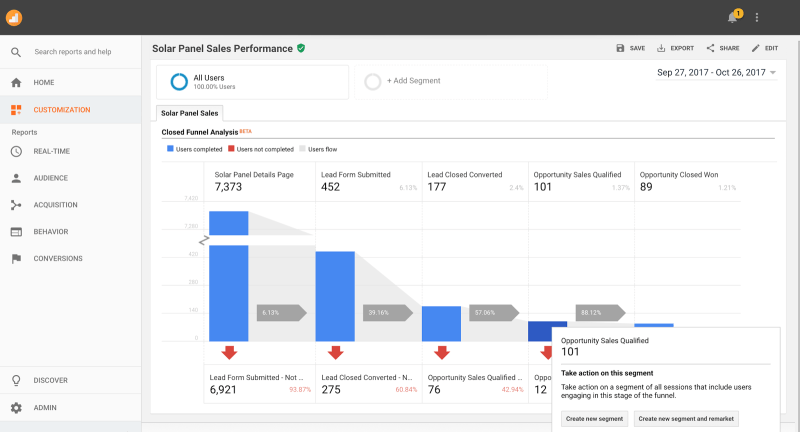 connection between Sales Cloud and Analytics 360