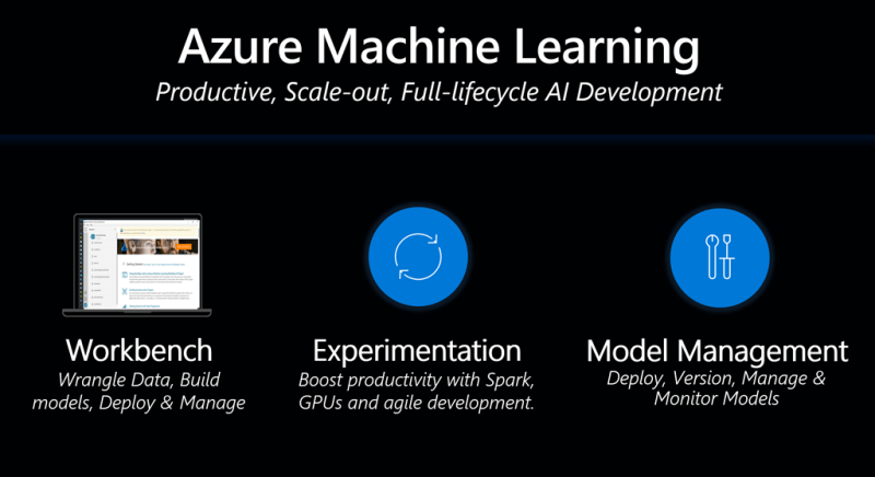 Azure Machine Learning expands to AI Development