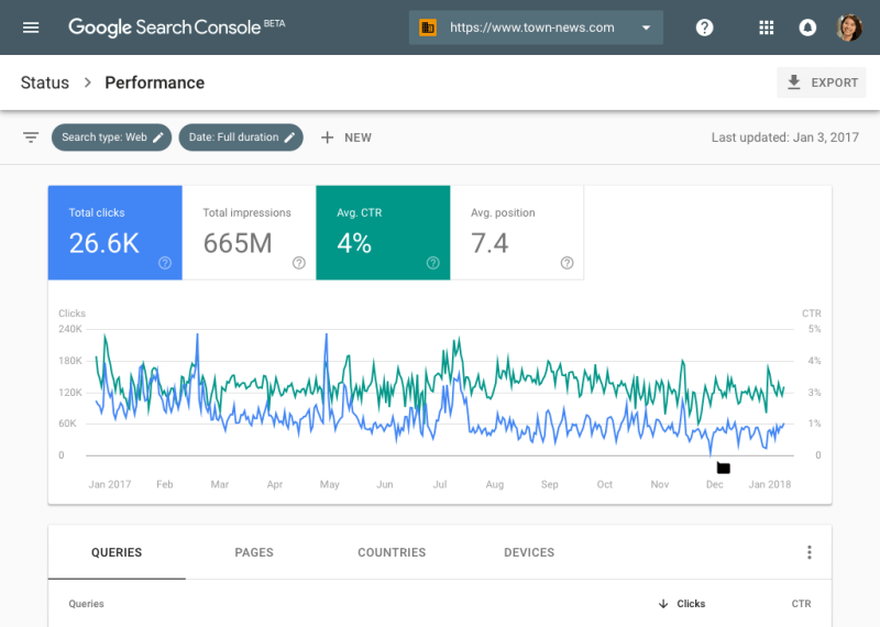 Search Performance report by Google