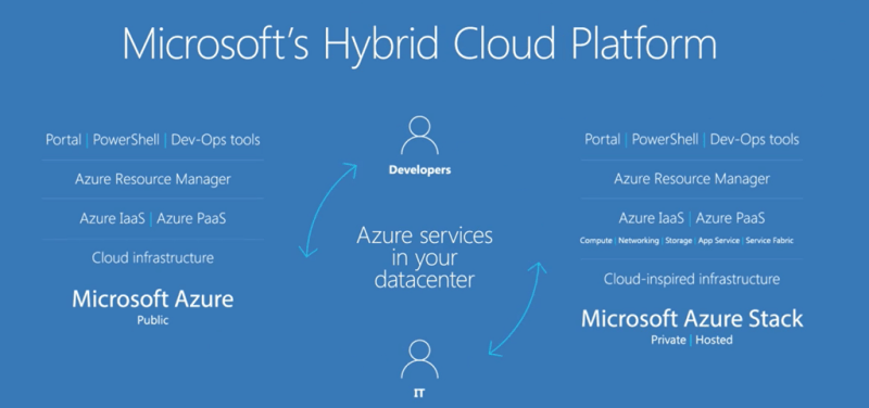 Microsoft Azure Hybrid Cloud Platform - Hero