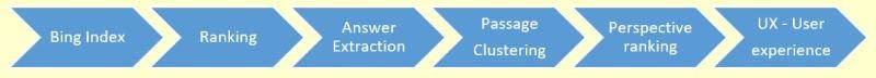 Bing Multi-Perspective QnA process Diagram