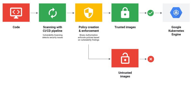 Working diagram of Google Cloud Container Registry vulnerability scanning