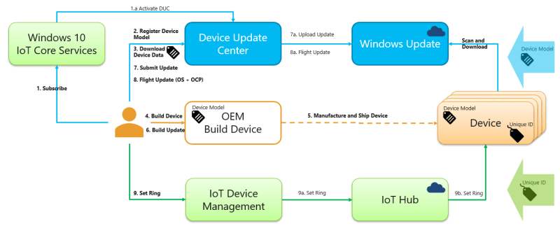 Diagram of Windows 10 IoT Core Services Update Control with Device Update Center