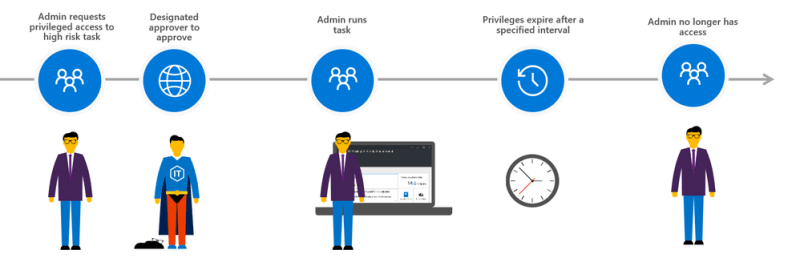 Approval workflow of Privileged access management in Office 365