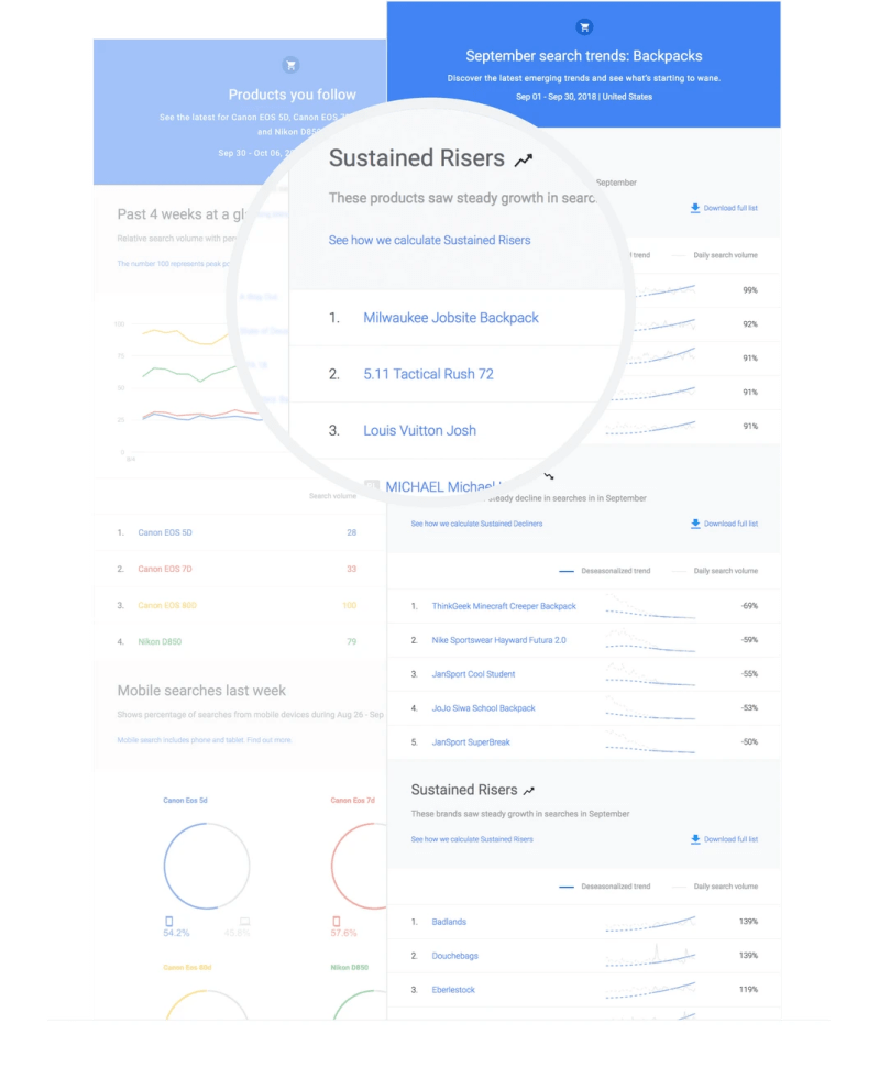 Monthly report about trends in Google Shopping Insights
