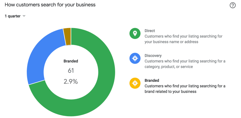Google My Business Insights Branded Searches - How customers search for your business