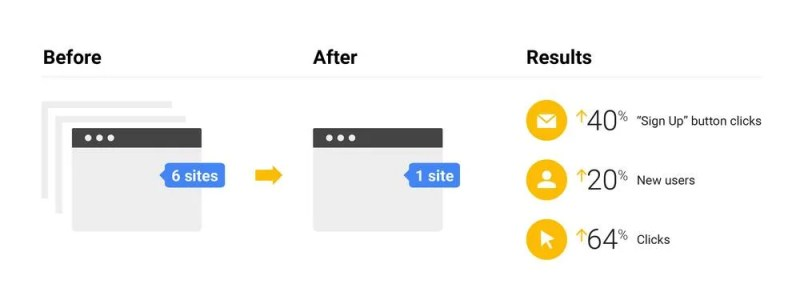 Google SEO Approach: Consolidation of Multiple Google Retail Sites