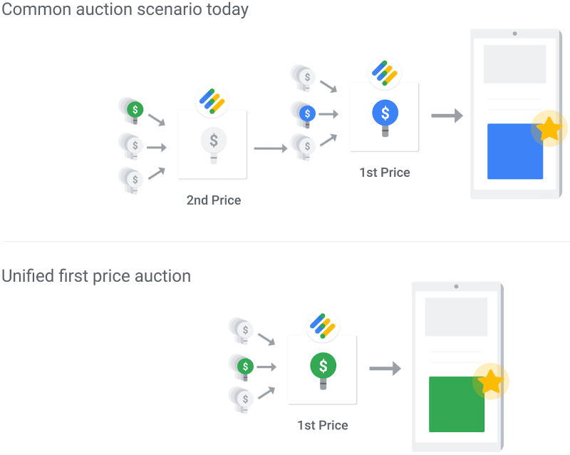 Google Ad Manager First Price Auction Stacked