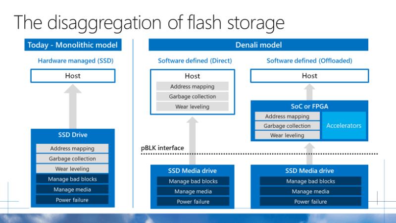 Microsoft Project Denail = Flast Storage Diagram
