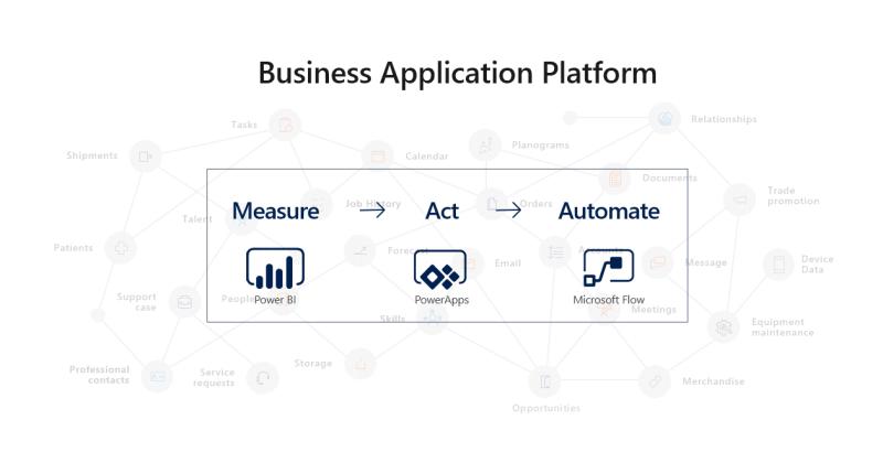 Spring 2018 Business Application Platform Update Diagram