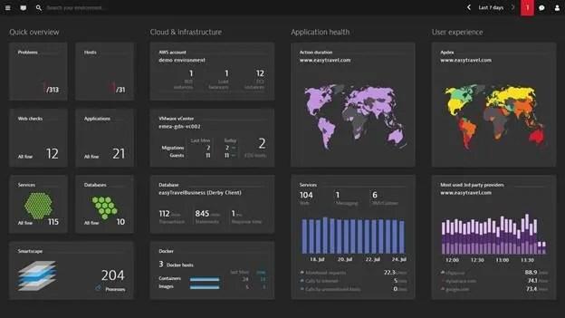 Microsoft Azure Government Dynatrace Dashboard