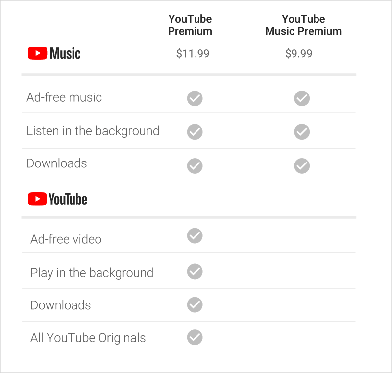 Pricing chart of YouTube Music Premium and YouTube Premium