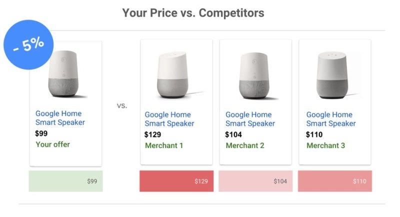 Google AdWords Price Benchmark report