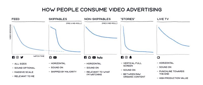 Facebook Video Ad Metrics Reporting Updates