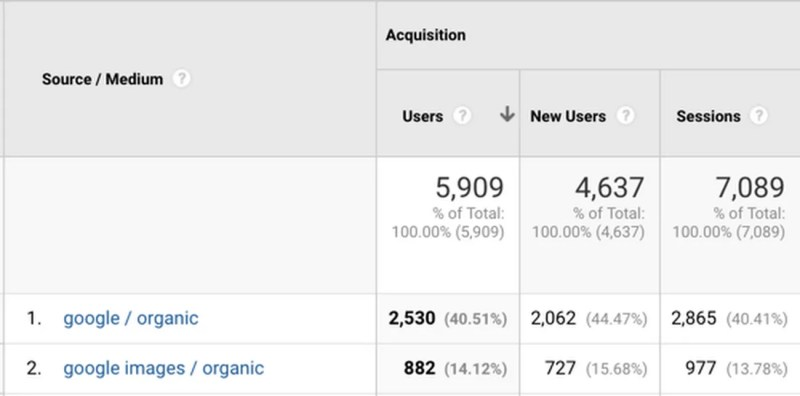 New Acquisition reports in Google Analytics reflecting separate image search data