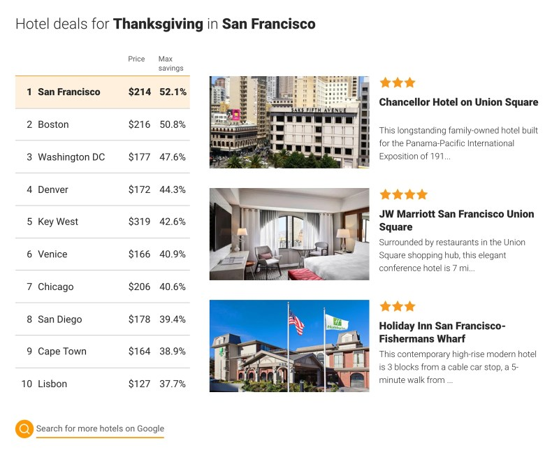 Hotel Deals for Thanksgiving in Google Hotel Search
