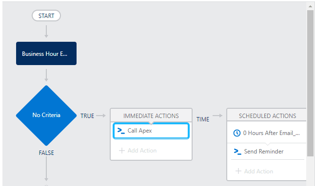 Process builder to schedule action