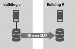 SMB File Sharing in Azure