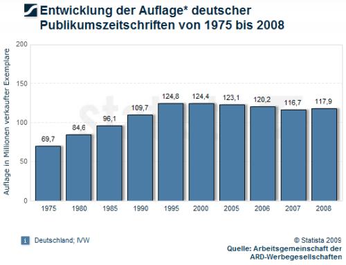 auflagen-zeitschriften-1975-2008