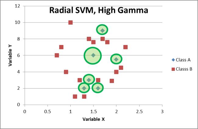 Radial basis SVM, High Gamma