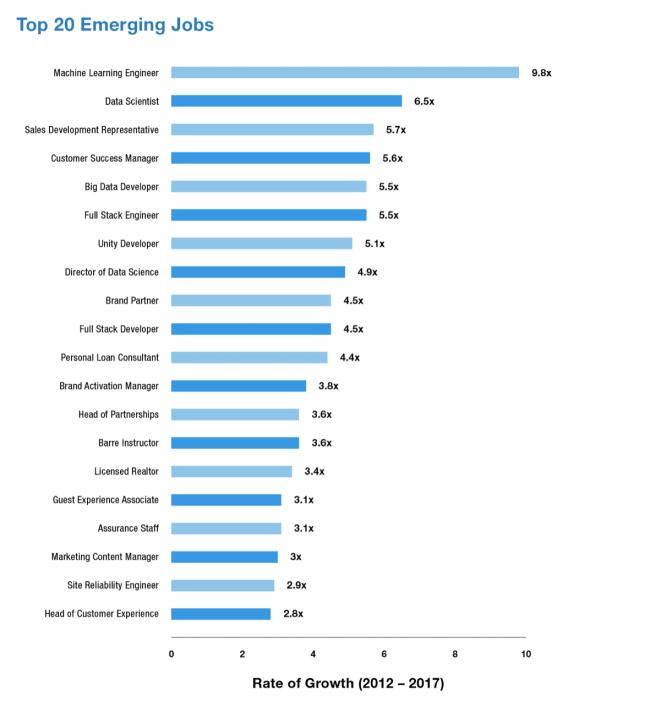 LinkedIn's U.S. Emerging Jobs Report