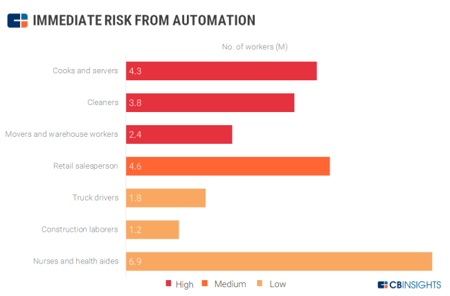 Risk from automation