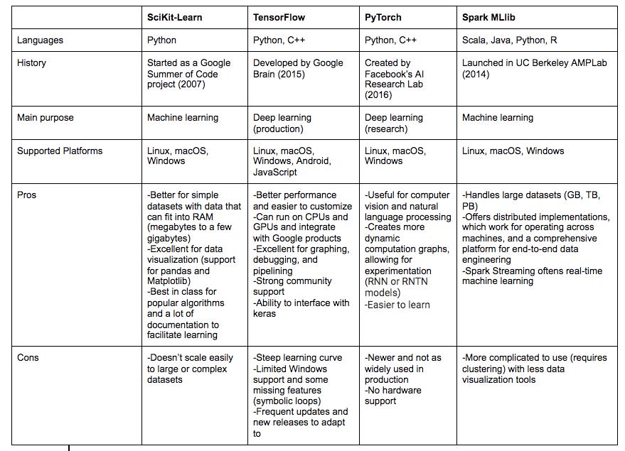 mle frameworks comparison