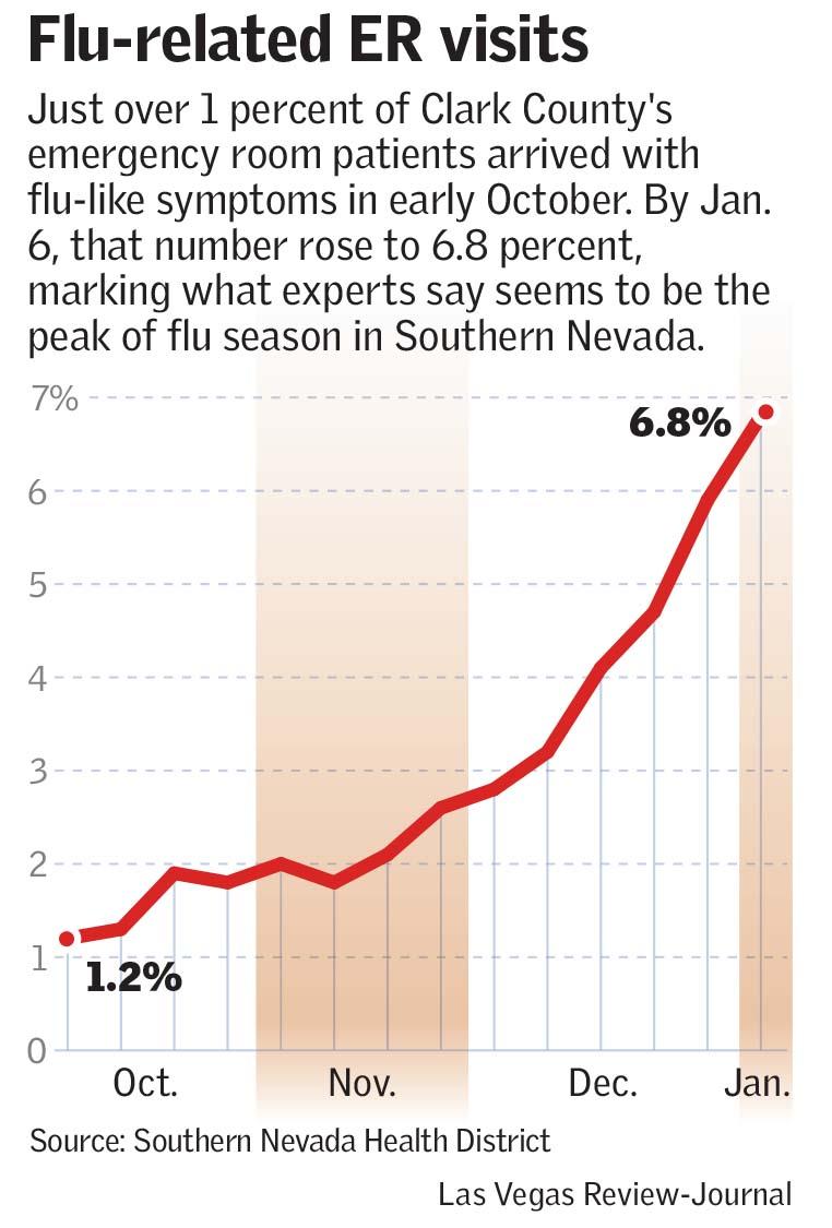 Flu season peak has Las Vegas ERs, clinics straining to cope | Las ...