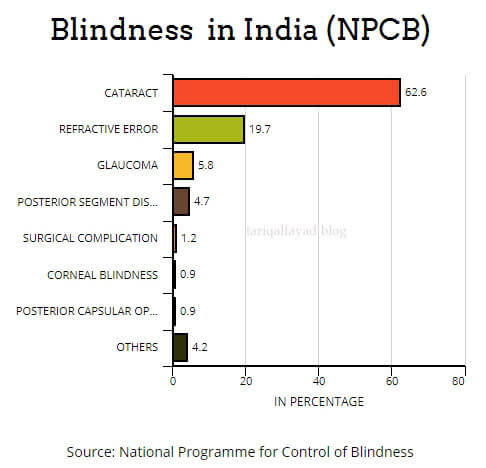 Blindness in India