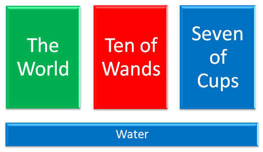 Elemental Bases Water